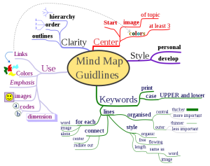Image to explain a Mind Map